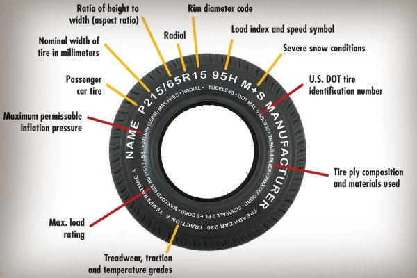 what numbers mean on tires