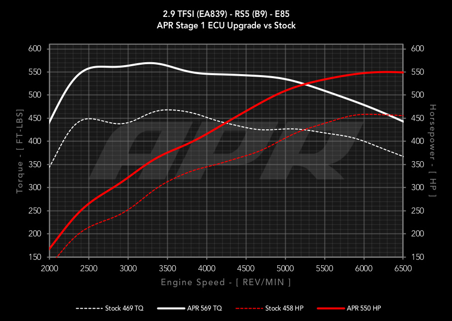 APR Audi RS5 Software Tune Map